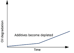 Additive Depletion Graph