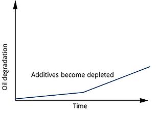 Additive Depletion Graph