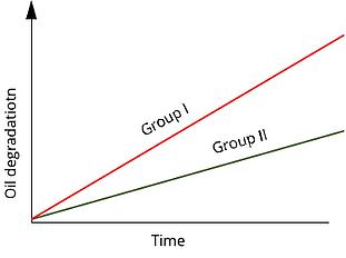 Oil Additive Graph