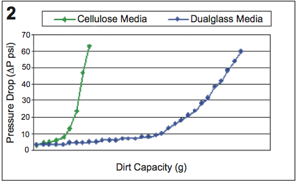 cellulose vs dualglass media
