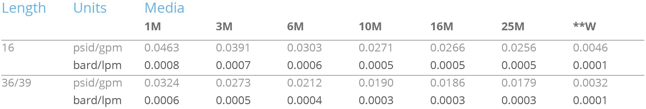 F8 ΔP factors chart