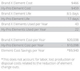 chart breakdown of dfe filter element costs