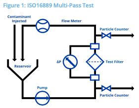 Hy-Pro Filtration Filter Cart Test Diagram