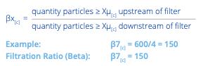 Hy-Pro Filtration Beta Ratio Example Diagram