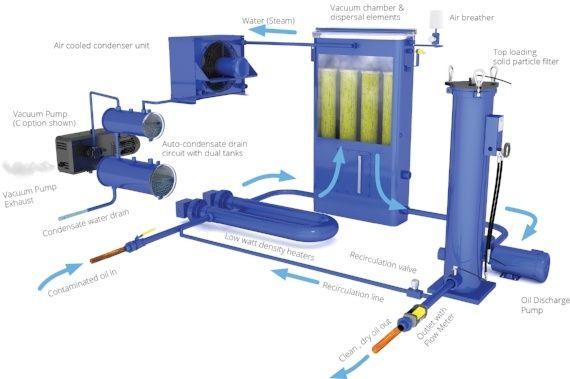 VUD process flow chart